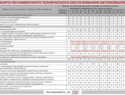 Регламент технического обслуживания Чери Тигго 2