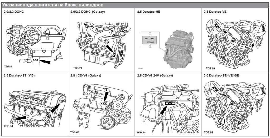 Номер двигателя Форд.