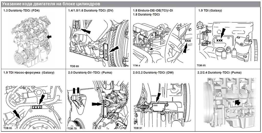 Номер двигателя Форд
